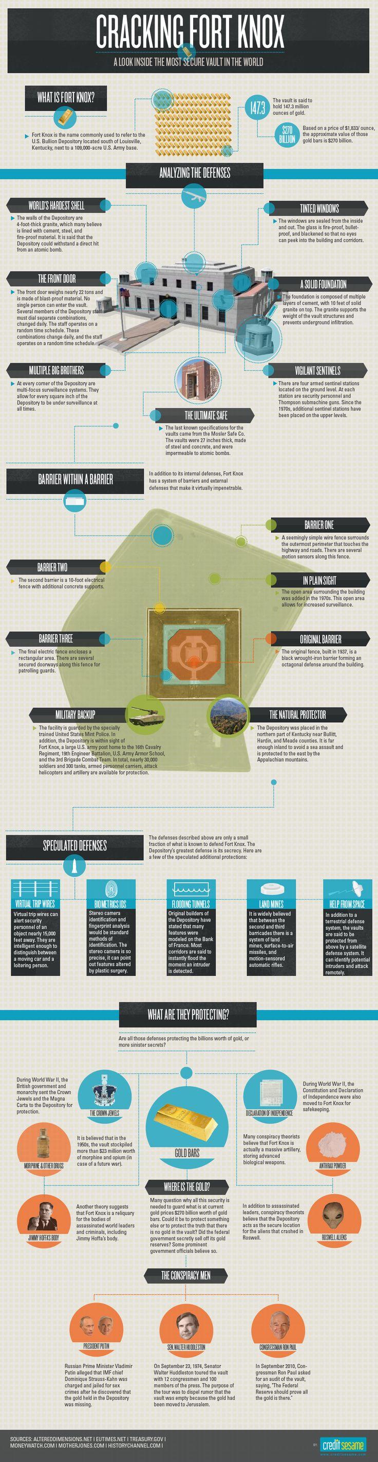 Best 25 Fort knox kentucky ideas – Knox Box 3b Wiring-diagram
