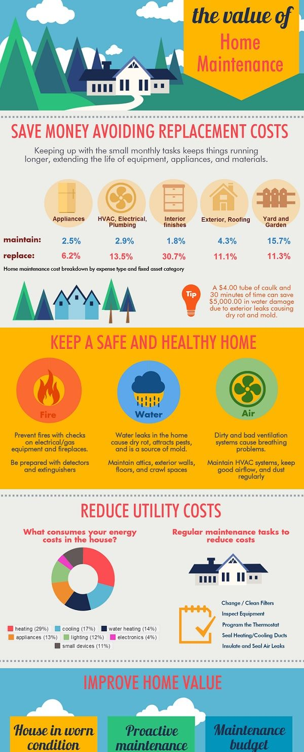 No one likes to do home maintenance.  But this infographic shows 5 key reasons why keeping up to date on those monthly tasks have a big impact on the health and safety of your family, the ability to save money annually, and to help maintain if not improve the value of your home for future re-sale purposes.  Click to see the whole infographic.