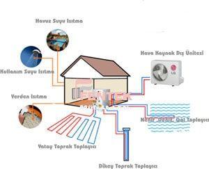 Isı Pompası enerjiyi bir kaynaktan diğerine aktaran su kaynaklı ısı pompası, hava kaynaklı ısı pompası ve toprak kaynaklı ısı pompası tipleri olan sistemdir