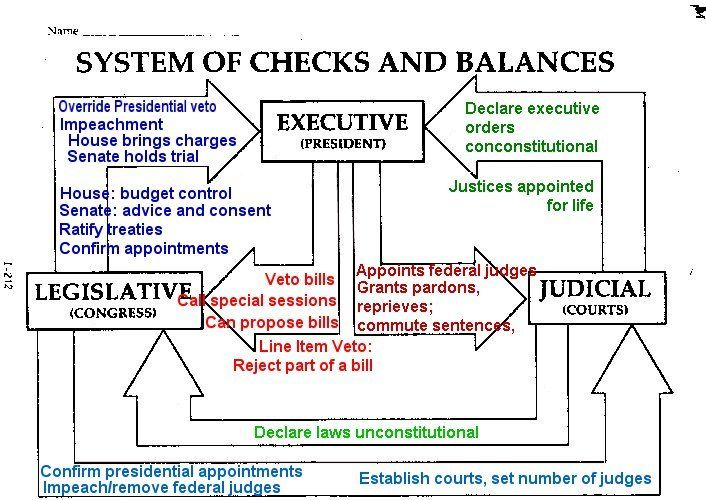diagram of bulb and socket government checks and balances | things to share ... diagram of checks and balances