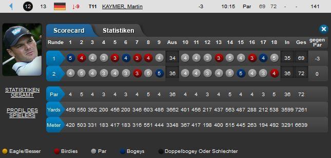Viel los in Asien und Martin Kaymer und Marcel Siem mitten drin im Turnier!