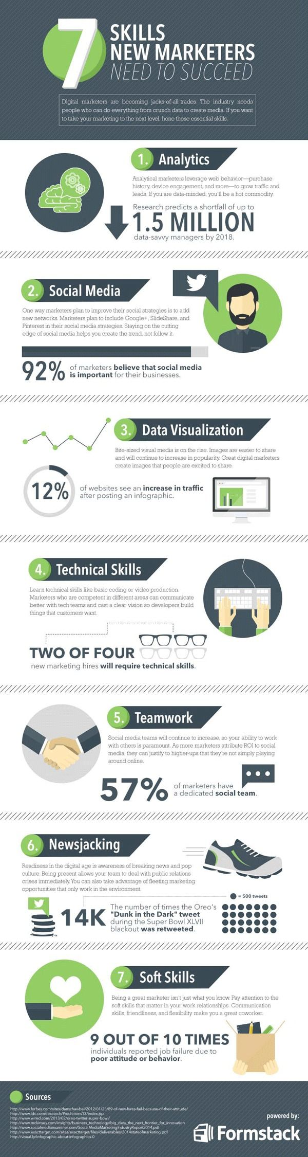 7 Skills All Digital Marketers Need to Succeed (Infographic) - Socially Stacked