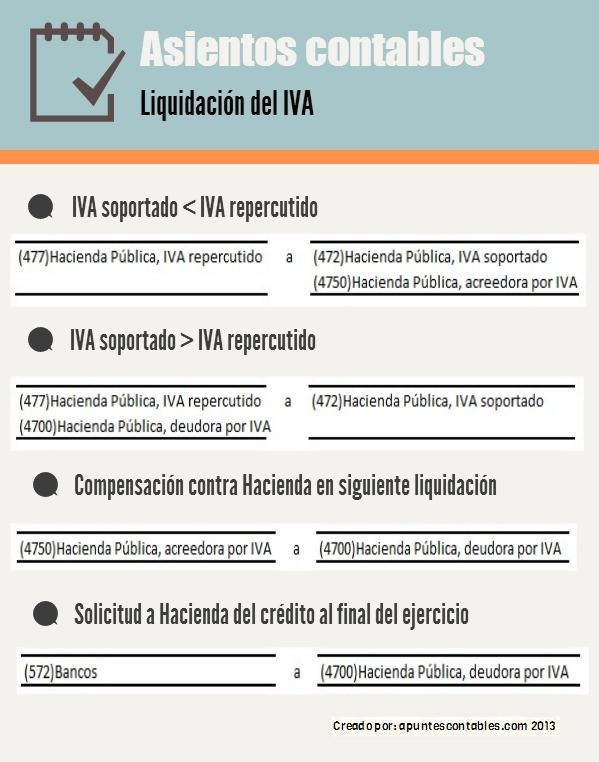 Contabilización de la liquidación de IVA