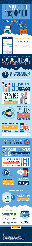 L'impact du consommateur mobile | #Infographie #ECommerce #MCommerce