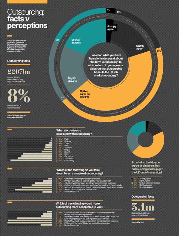 Infographics: Raconteur / The Times 2012 by The Design Surgery , via Behance