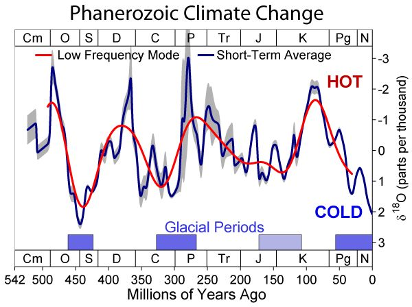 the causes of earths climatic variations and changes over the years By big climate events that cause changes in over the past 28 years, two large variations in cause of a variation in the earth's mass over the.