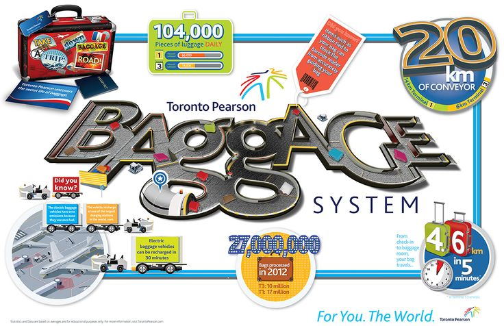 Did you know? Your baggage travels 4.6 km in five minutes from check-in to the baggage room.