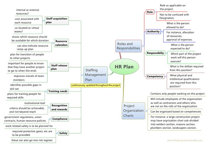 The 102 best PMP images on Pinterest | Project management, Career ...