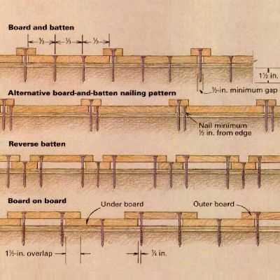 Construction highlights: By placing vertical boards and battens with 1/2 inch or larger gaps, it allows for wood expansion and shrinkage seasonally. Wood should be stained or painted for protection. Builders recommend nailing through the wood, as shown. (Fine Homebuilding)