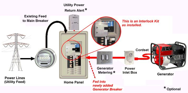 Panel Interlock Kit Kits - for safely connecting generator power without a transfer switch
