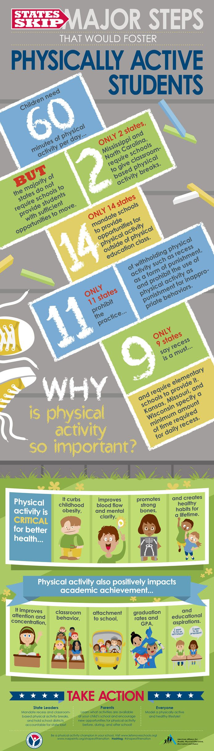 In this inaugural series based on the 2012 Shape of the Nation Report, part two depicts the missed opportunities for increasing physical activity in schools. Take a look at which states are taking important steps to create a culture of physical activity and which are not giving students ample opportunities to move!Shape-of-the-Nation-infographic