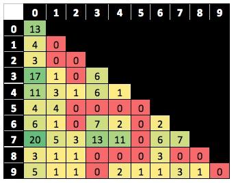 super bowl squares online vikings playoff odds