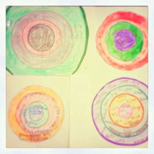 Boundary Circles: teaching students about sharing information & boundaries | the adventurous school counselor blog