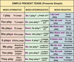 Nesse assunto aprendemos um pouco sobre o Simple Present.   - Affirmative form.   - Negative form.