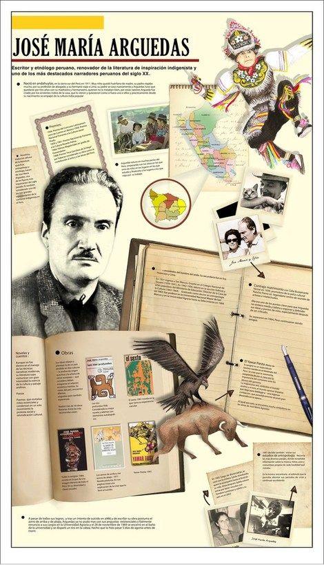 infografia de obras literarias - Buscar con Google