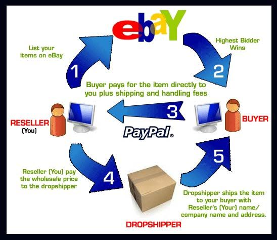 How To Sell And Make Money On Ebay Legitimate Dropshipping Company Ferreteria Vyc