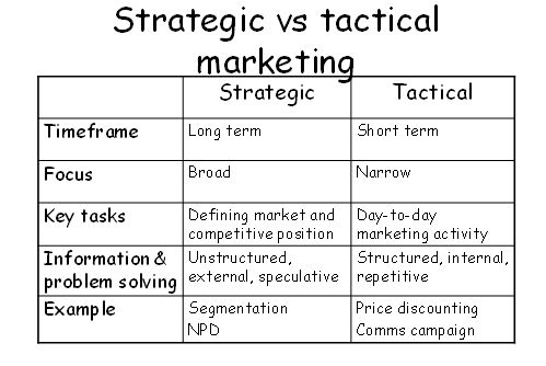 marketing tactical plans