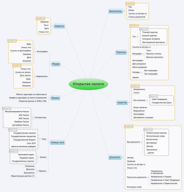 Open Accounting chamber (Russia) mindmap