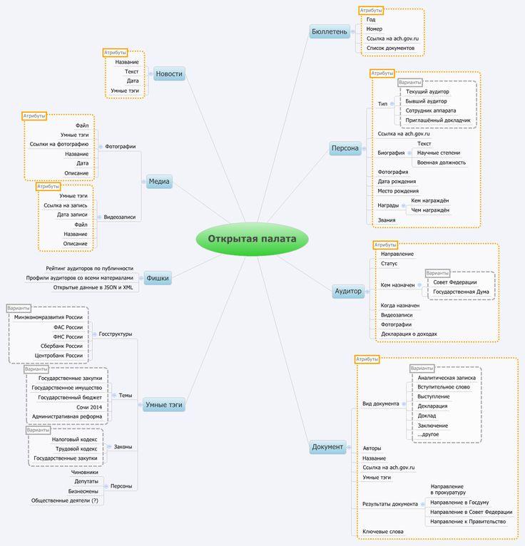 Open Accounting chamber (Russia) mindmap