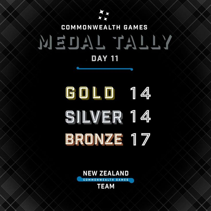 Congratulations to all of our exceptional athletes, not only those that medalled. Glasgow 2014 was New Zealand's most successful away games in Commonwealth Games history with a tally of 45 medals including 14 gold, 14 silver and 17 bronze