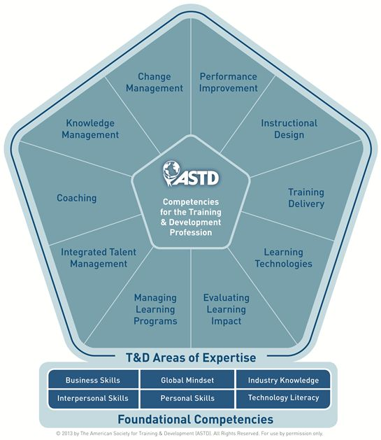 ASTD's Training and Development Competencies Redefined to Create Competitive Advantage