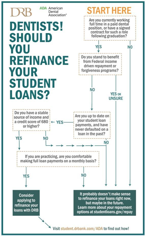 Refinance Student Loans >> Refinance Student Loans Dental School And Student Loans Student