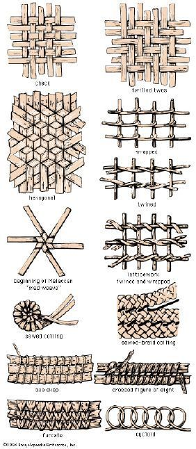 Skep-weaving patterns.