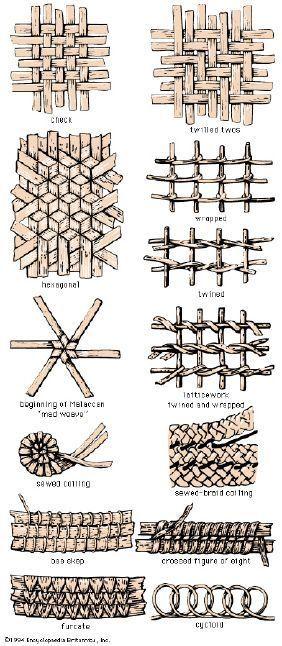 Skep-weaving patterns.