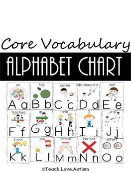 Core vocabulary is key in working with students who need a voice. This chart can provide another way of exposing students to the vocabulary that they would use most often. The words were chose from a traditional 54 location board to fit the alphabet board