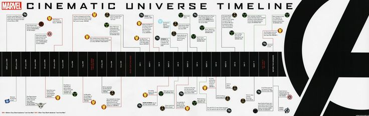 Marvel Universe Cinematic Timeline - I likey: Univ Timeline, Marvel Timeline, Official Marvel, Universe Timeline, Cinemat Universe, Avengers Timeline, Marvel Movies, Marvel Cinemat, The Avengers