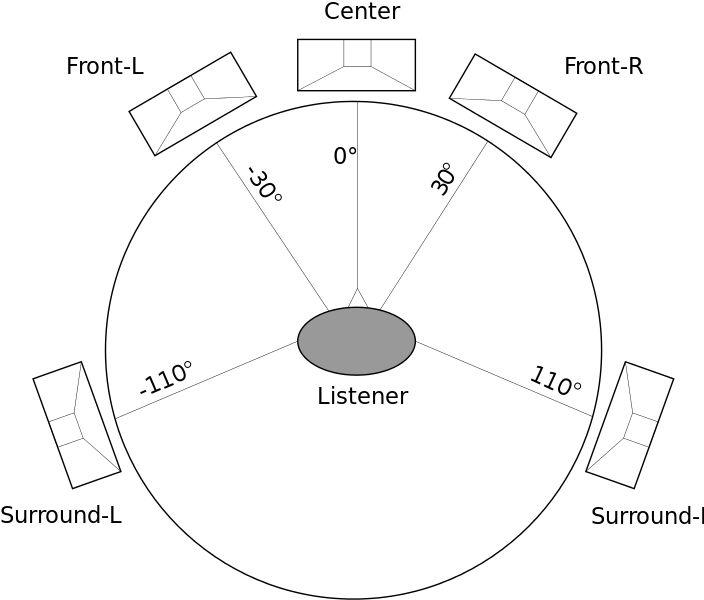 Infinity.1 - Going Way Beyond 5.1 Surround Sound