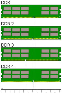 DDR, DDR2 y DDR3 Caracteristicas y Diferencias