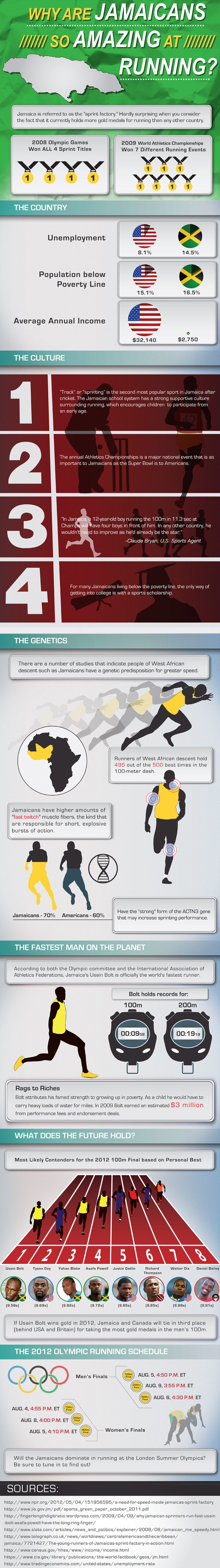 Why the Jamacains are so amazing at running. Infographic focused on the London 2012 Olympics