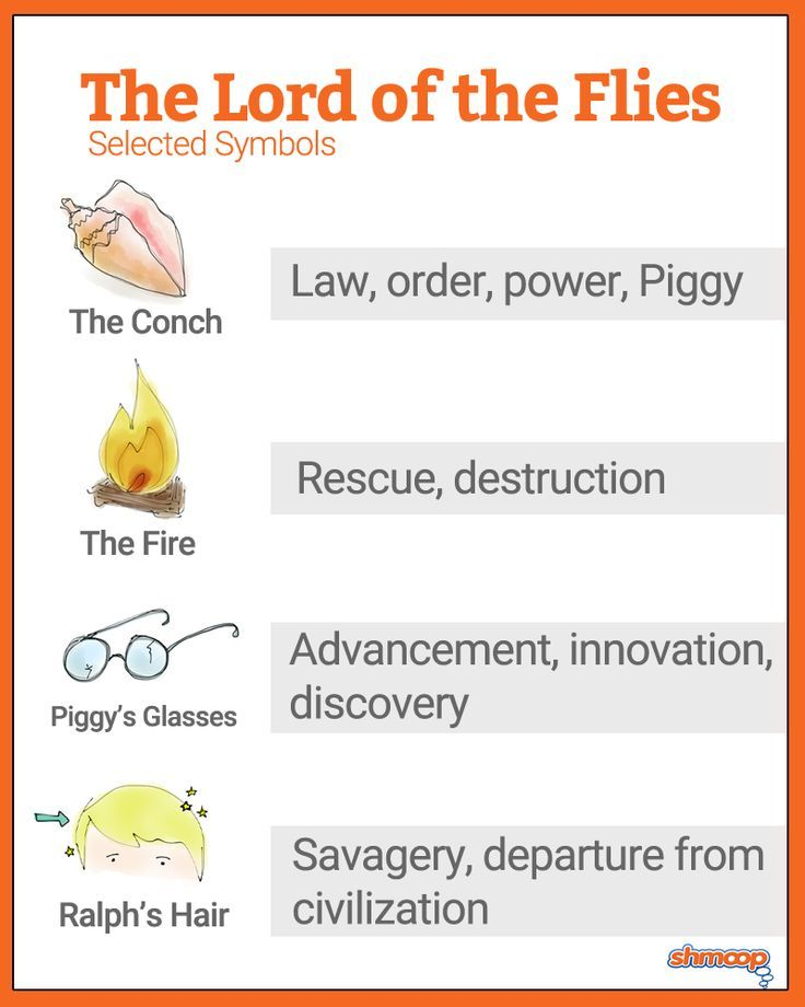 a description of the features representing part of society in the lord of the flies Lord of the flies explores the boundary between human reason and animal   the work features a group of schoolboys abandoned in an island and forced to   the four major characters, jack, ralph, piggy and simon, represent  novel, can  be likened to a phenomenological description of human nature.