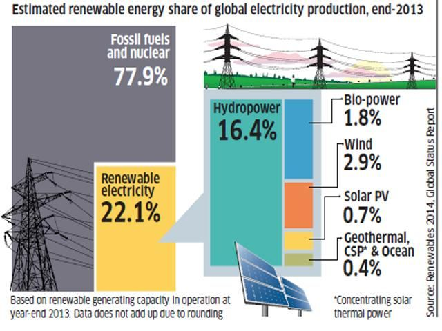 Slideshow : Clean power - Daily Chart: Data Wise - The Economic Times