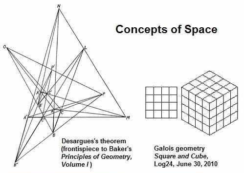 Concepts of Space - Desargues and Galois.