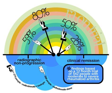 Rheumatoid Arthritis Remission Stats for Methotrexate & Biologics