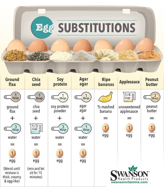 Just run out of eggs? Have an allergy you are trying to cater to?  Print this handy chart and attach to the inside of your baking cupboard for fast and easy reference.