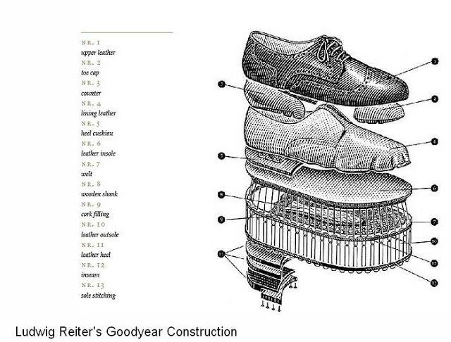 Amazing Anatomy Of A Shoe Ideas Anatomy And Physiology Biology