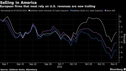 European Index Futures Sink as Trump Win Fuels Trade Concerns - Bloomberg