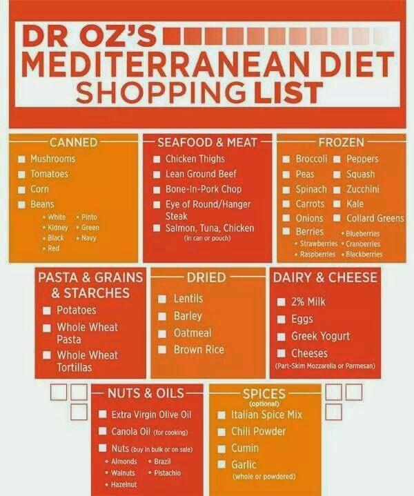Best  Mediterranean Diet Shopping List Ideas On