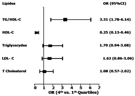 High Ratio of Triglycerides to HDL-Cholesterol Predicts Extensive Coronary Disease