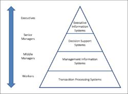 Information system - Wikipedia, the free encyclopedia