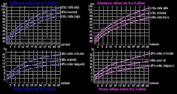 Tablas percentiles infantiles en el crecimiento de bebés