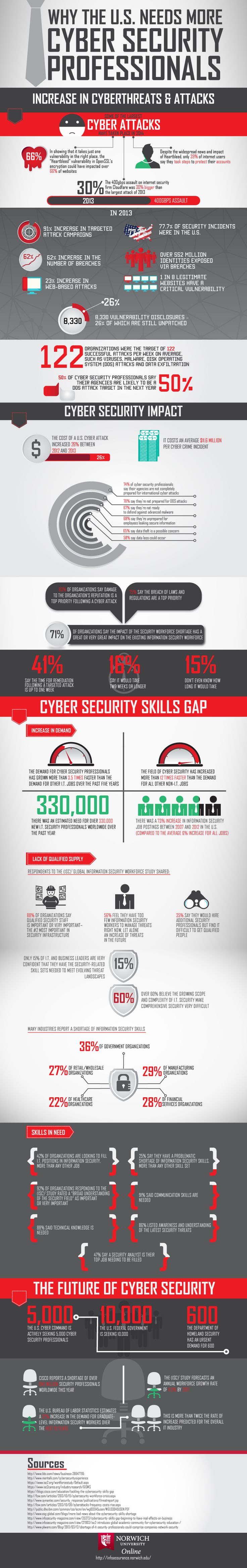 Happy Cyber Security Awareness Month! Take a look at this visualization of the needs of #cybersecurity in the United States. http://infoassurance.norwich.edu/why-the-us-needs-more-cyber-professionals/