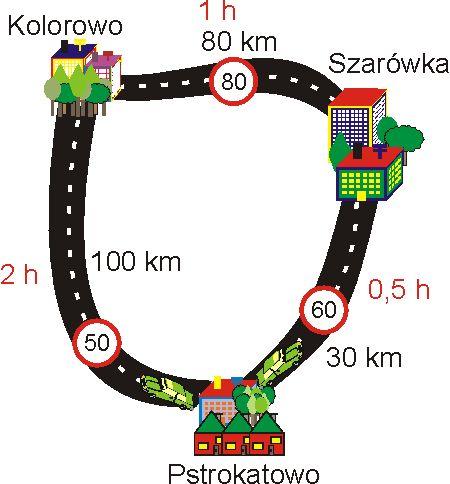 Podróż do Pstrokatowa - mapa z zaznaczonymi miejscowościami. Miejscowości położone są na okręgu: Z Pstrokatowa do Szarówki jest 30 kilometrów przy ograniczeniu prędkości do 60 kilometrów na godzinę. Przejazd tego odcinka zajmuje 0,5h. Z Szarówki do Kolorowa jest 80 kilometrów przy ograniczeniu prędkości do 80 kilometrów na godzinę. Przejazd tego odcinka zajmuje 1h. Z Pstrokatowa do Kolorowa jest 100 kilometrów przy ograniczeniu prędkości do 50 kilometrów na godzinę. Przejazd tego odcinka…