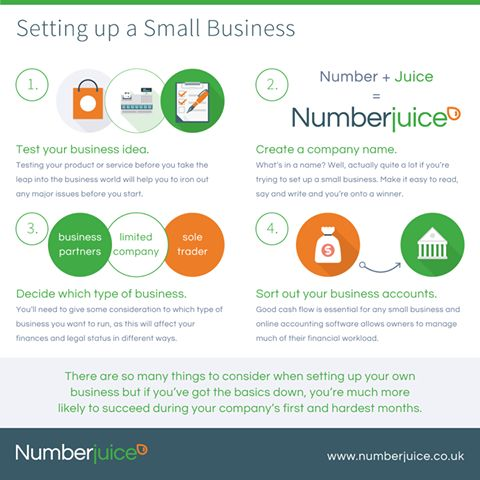 Setting Up A new Business Infographic