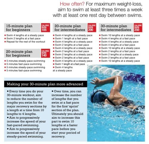 Swimming for weight loss - 15-30 min workouts