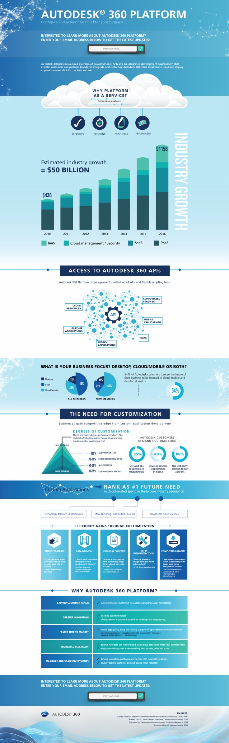 The Cloud and Your Business: An Autodesk 360 Infographic | Lemonly