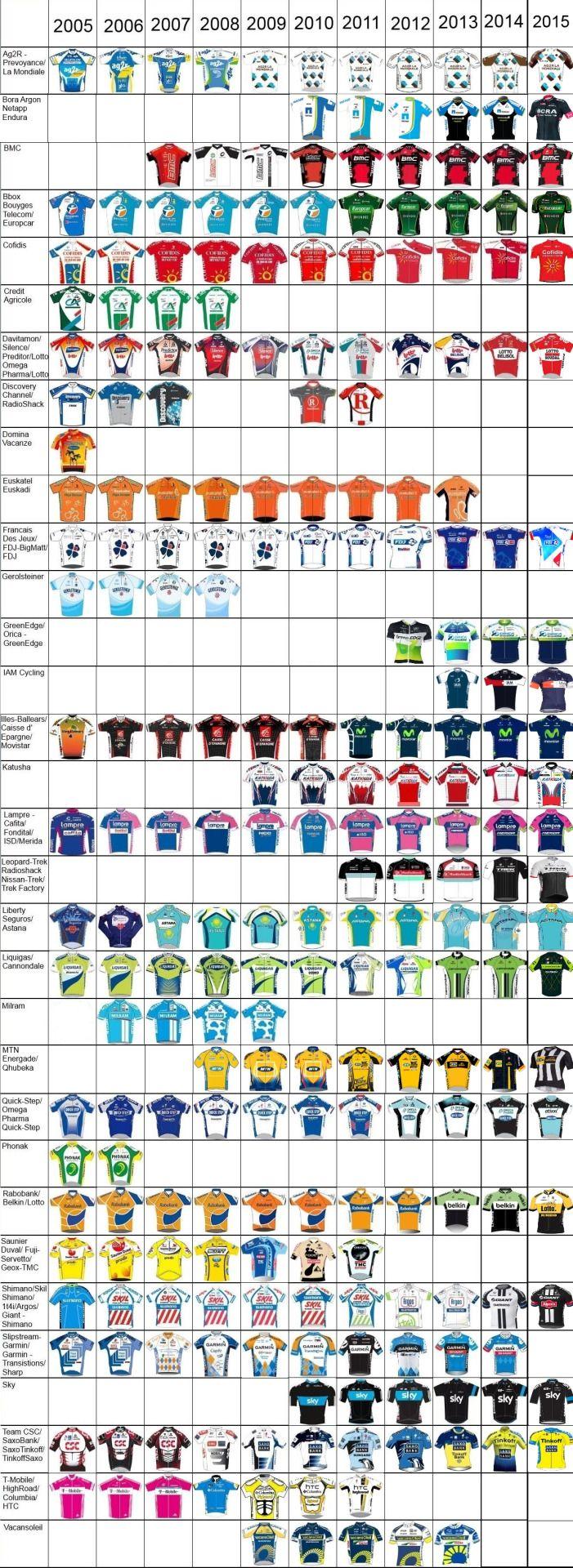 (2005-2015 Peloton fashions | Sicycleから)